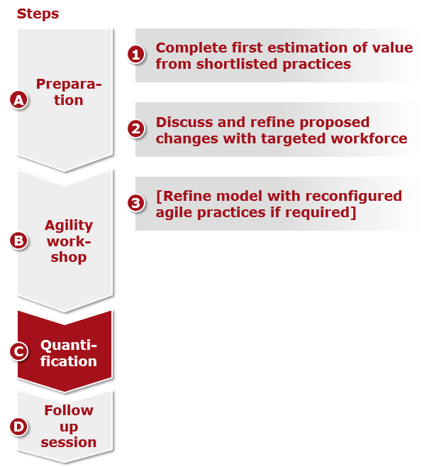 3 Steps quantification process
