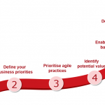 6 steps Agile working